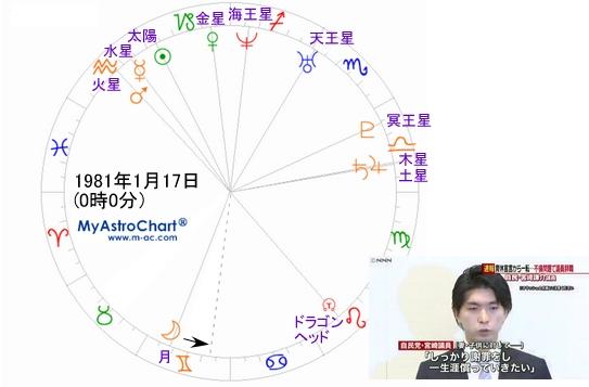宮崎議員のバースチャート
