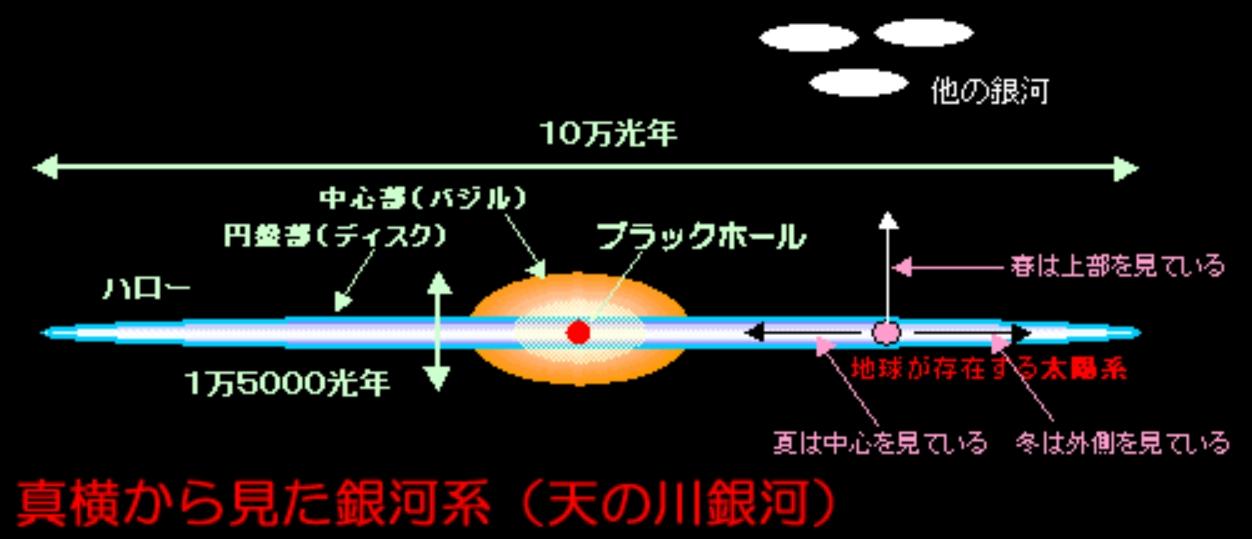季節と銀河系の関係