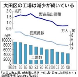 大田区工場数