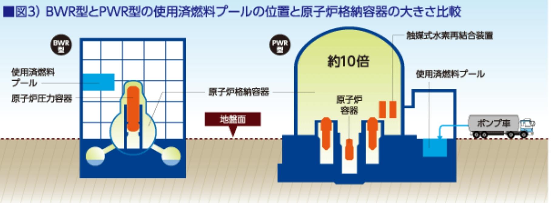 BWR型とPWR型原子炉格納容器