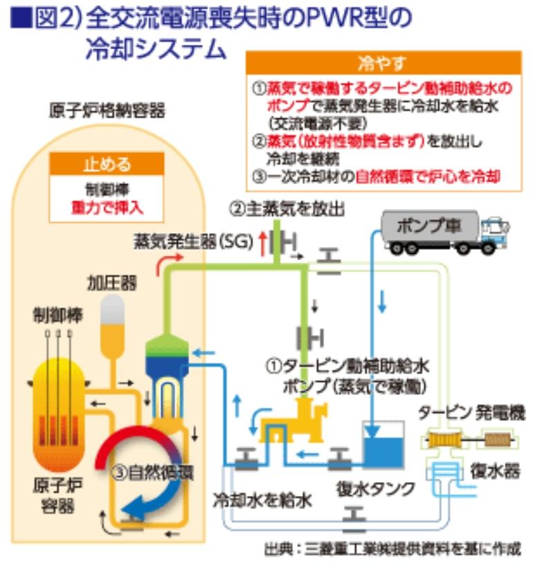 PWR型緊急冷却システム