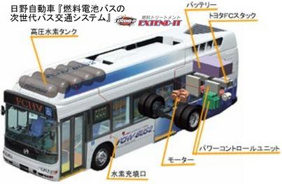 日野自動車燃料電池バス