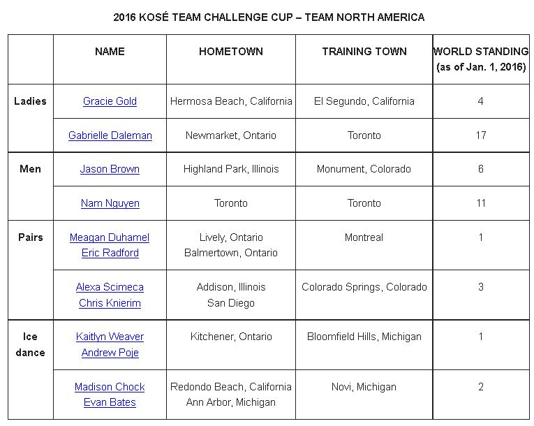 team challenge cup NORTH AMERICA