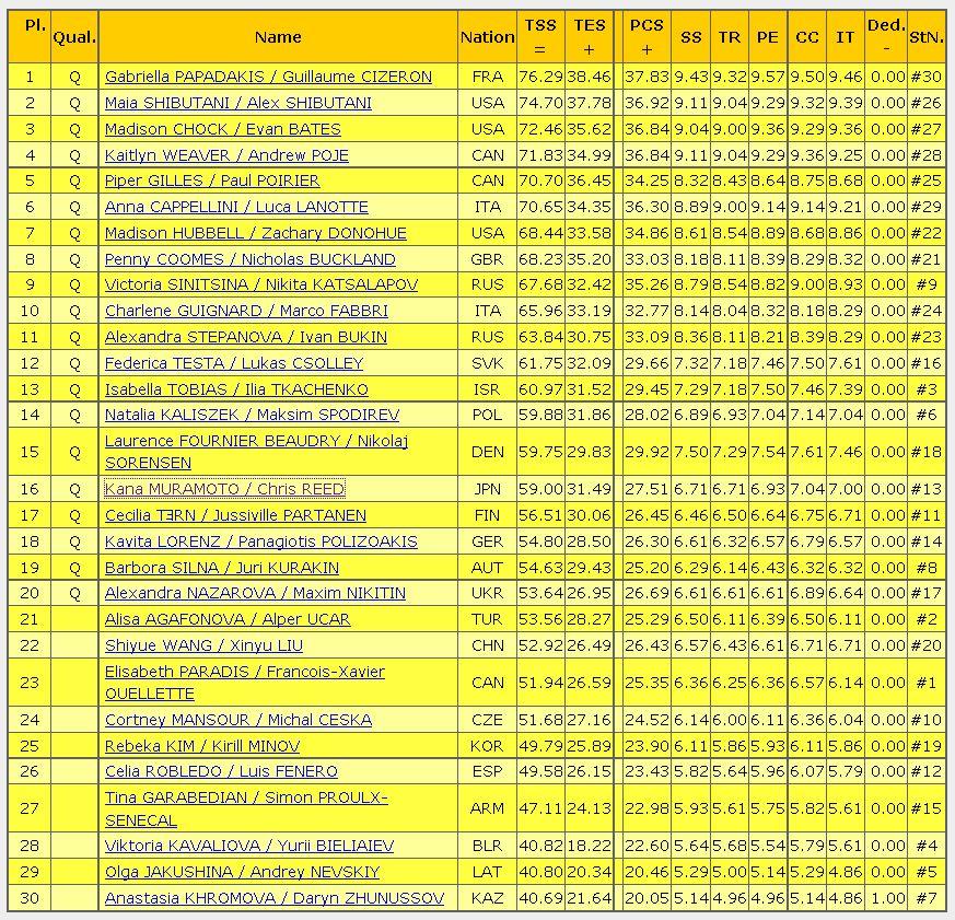 2016世界選手権SD結果