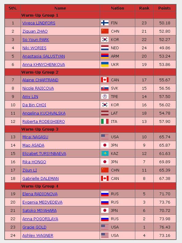 2016世界選手権女子シングルFS滑走順