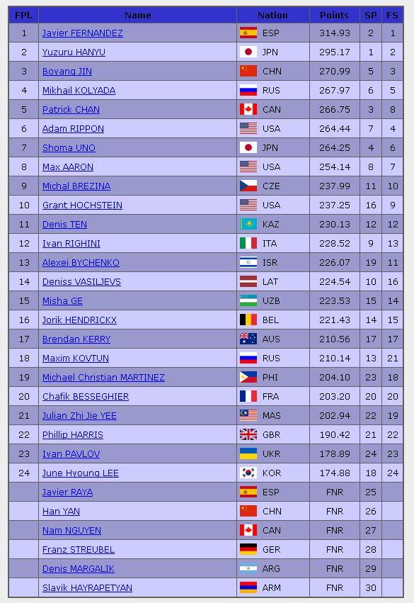 2016年世界選手権男子シングル最終結果