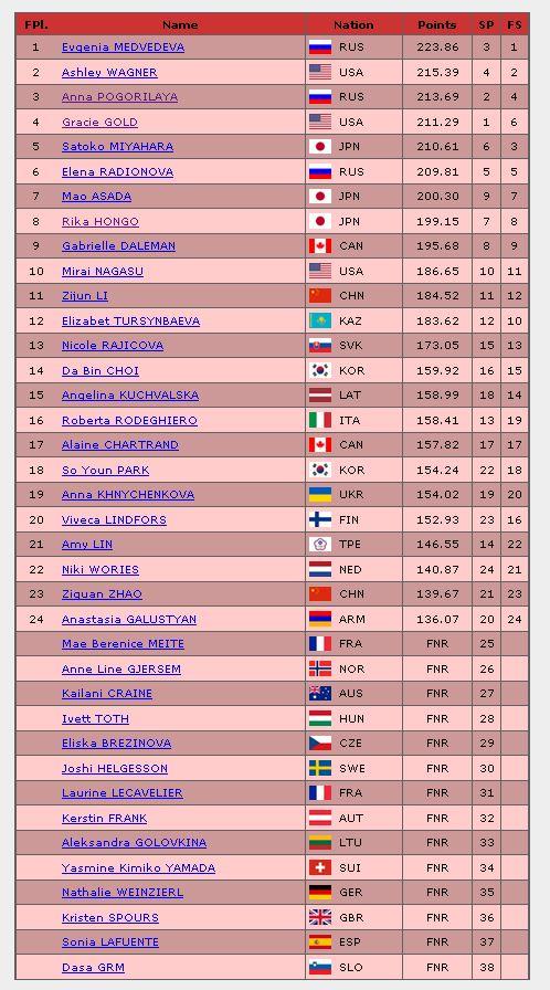 2016年世界選手権女子最終結果