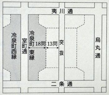 京都の両側町