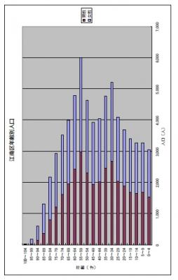 江南区年齢別人口1