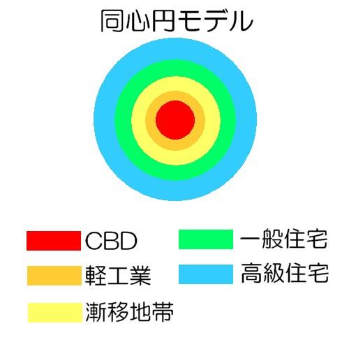 同心円モデル