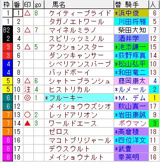 阪神11R_チャレンジカップ