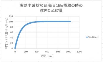 Cs137蓄積シミュレーショングラフλ70