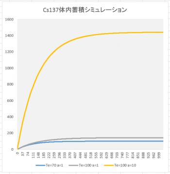 Cs137蓄積シミュレーショングラフTe100