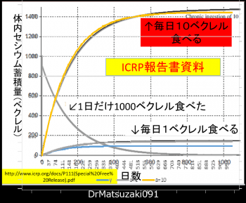 Cs137蓄積シミュレーショングラフDrMatsuzakimodified