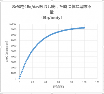 Sr90蓄積シミュレーショングラフ1Bq