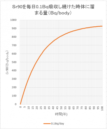 Sr90蓄積シミュレーショングラフ0.1Bq/day