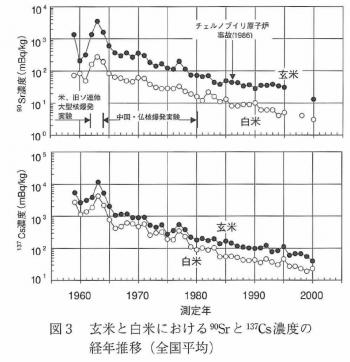 農環研報Vol24 1_21 2006fig3