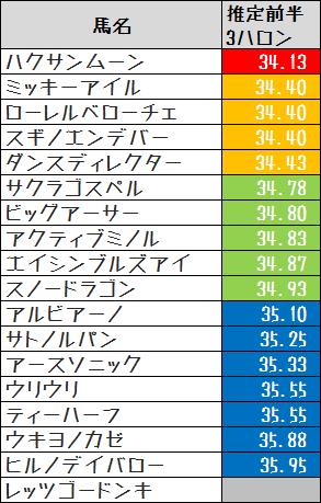 2016高松宮記念推定前半3ハロン