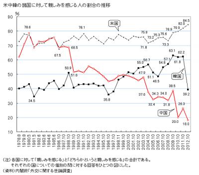 内閣府 外交に関する世論調査推移  米国 中国 韓国