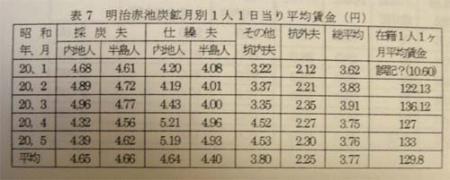 朝鮮人炭鉱夫 徴用 強制労働 給与明細1