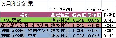 2016年3月測定