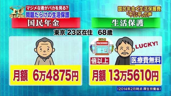 生活保護13万円>国民年金6.5万円 「不公平」の声