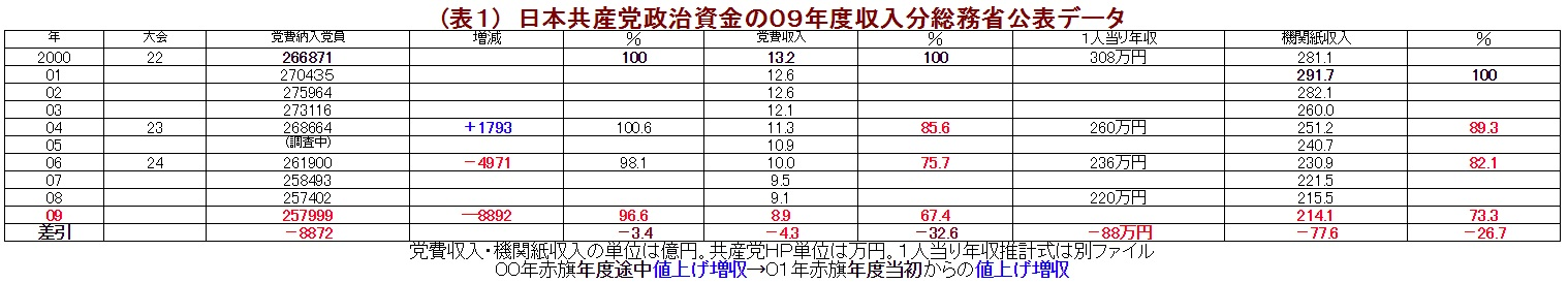 (表1) 日本共産党政治資金の09年度収入分総務省公表データ