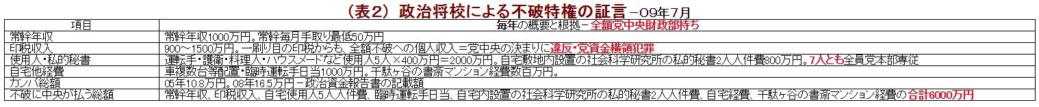 (表2) 政治将校による不破特権の証言-09年7月