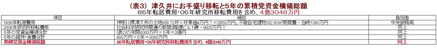 (表3) 津久井にお手盛り移転と5年の累積党資金横領総額