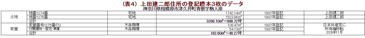 (表4) 上田建二郎住所の登記謄本3枚のデータ