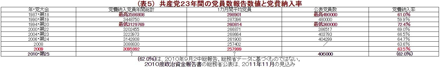 (表5) 共産党23年間の党員数報告数値と党費納入率