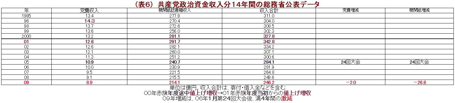 (表6) 共産党政治資金収入分14年間の総務省公表データ
