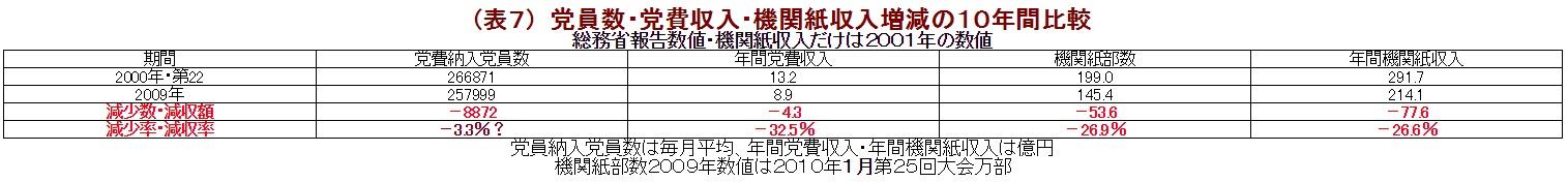 (表7) 党員数・党費収入・機関紙収入増減の10年間比較