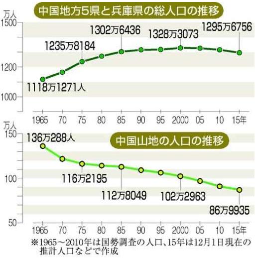 中国山地人口
