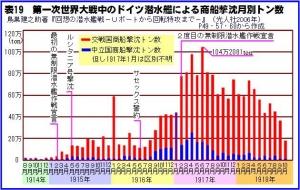 無制限潜水艦作戦による撃沈トン数の推移