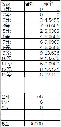 12_くじ統計