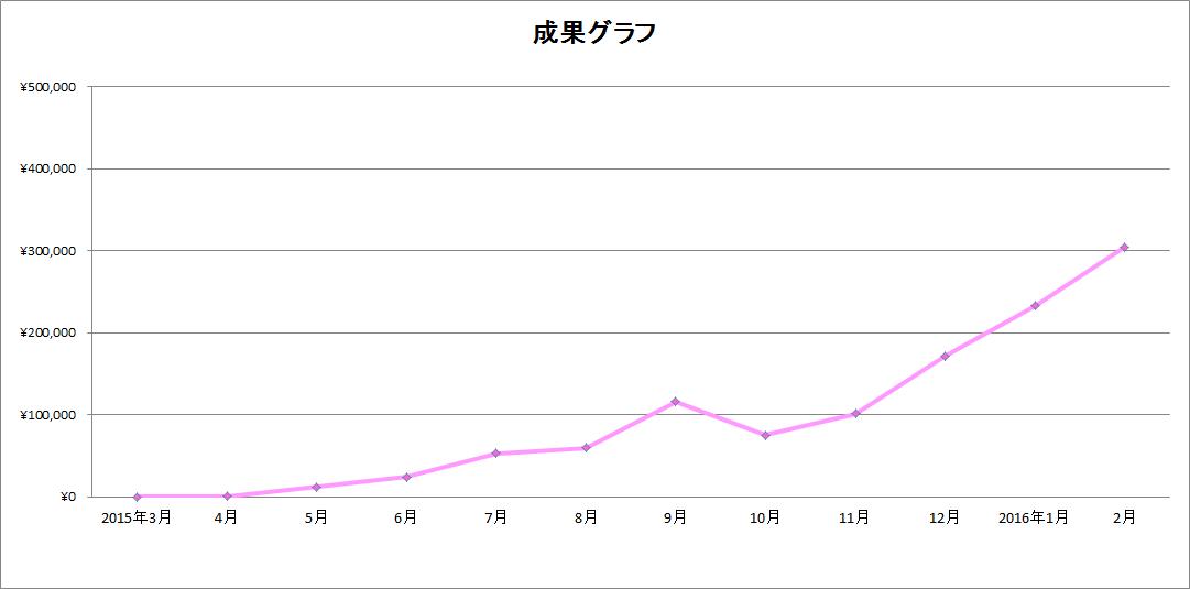 2016年2月のアフィリエイト成果のグラフ