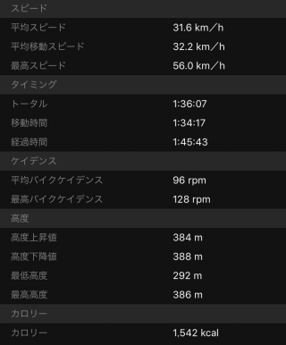 20160327CAAD10西大滝ダムライド走行データ