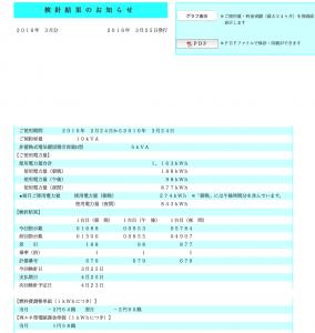 2016年3月分電気料金内訳、電気使用量
