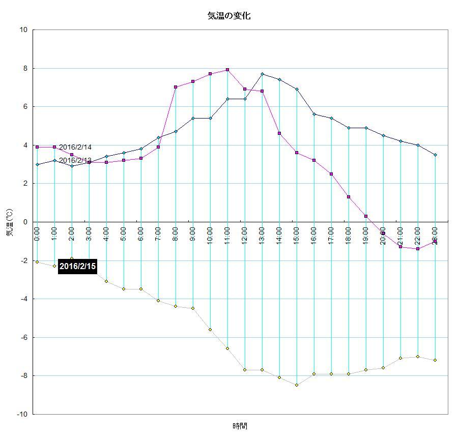 気温変化グラフ(160215)