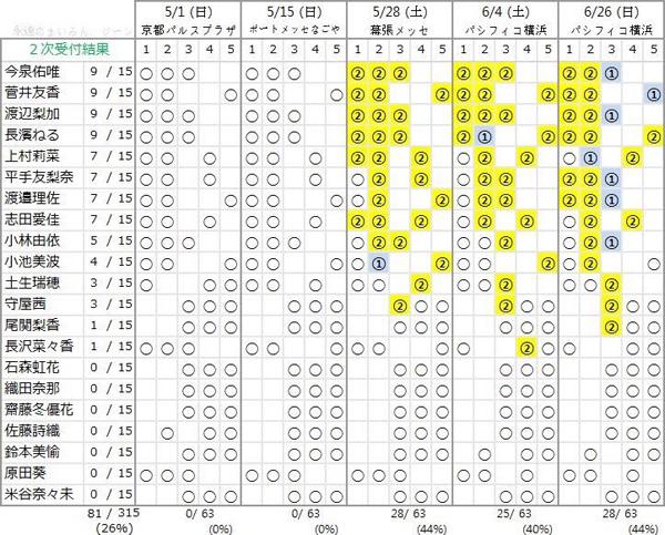 欅坂46 1stシングル個別握手会第2次完売状況