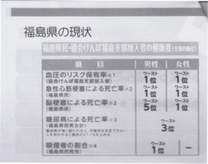 福島県の現状(健康度)
