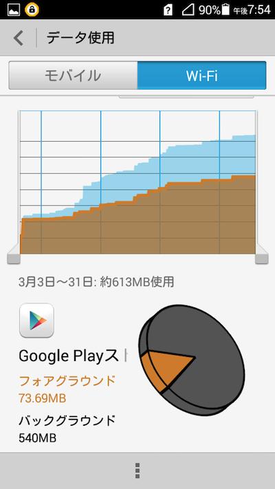 Google Playのデータ使用量