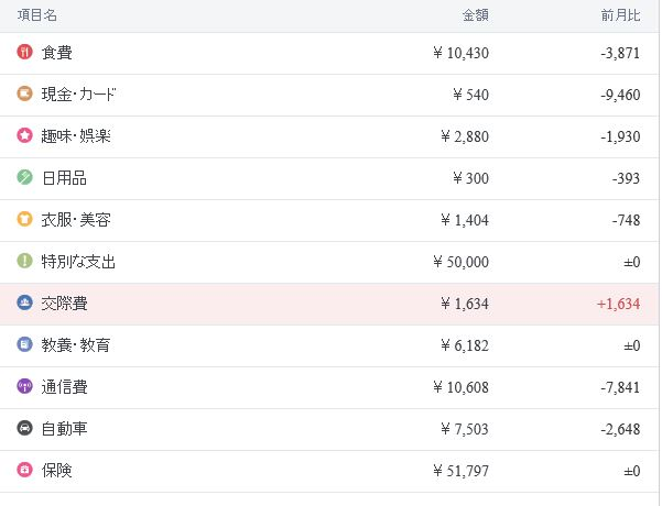 201603支出内訳