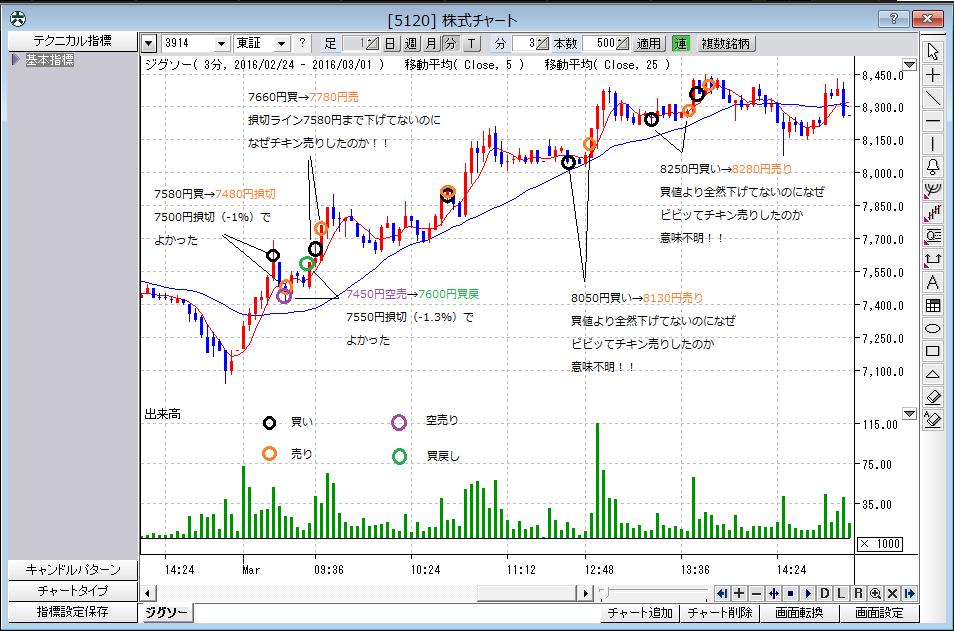 株式チャート(反省・3月1日)