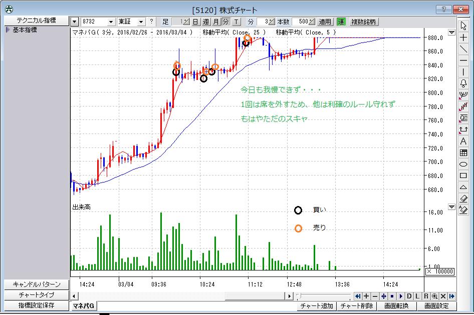 株式チャート(反省・3月4日)