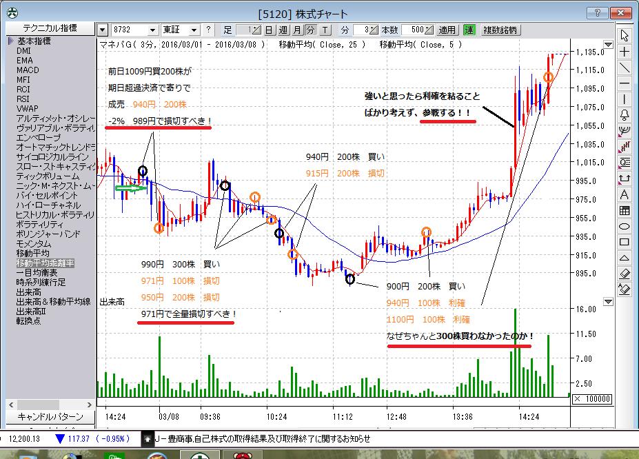 株式チャート(反省・3月8日)