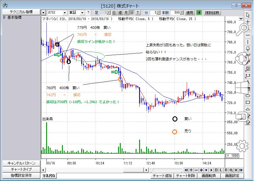 株式チャート(反省・3月16日)