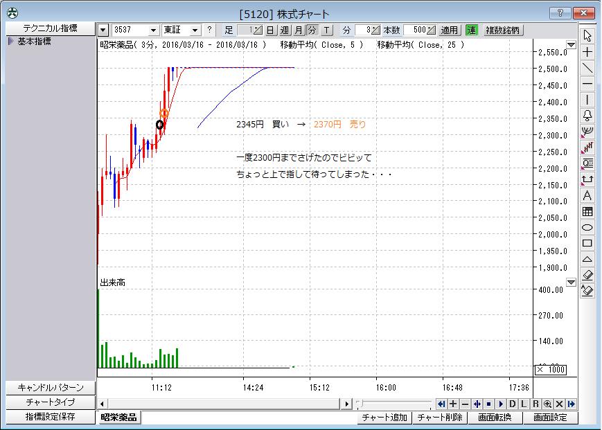 株式チャート(反省・3月16日②)