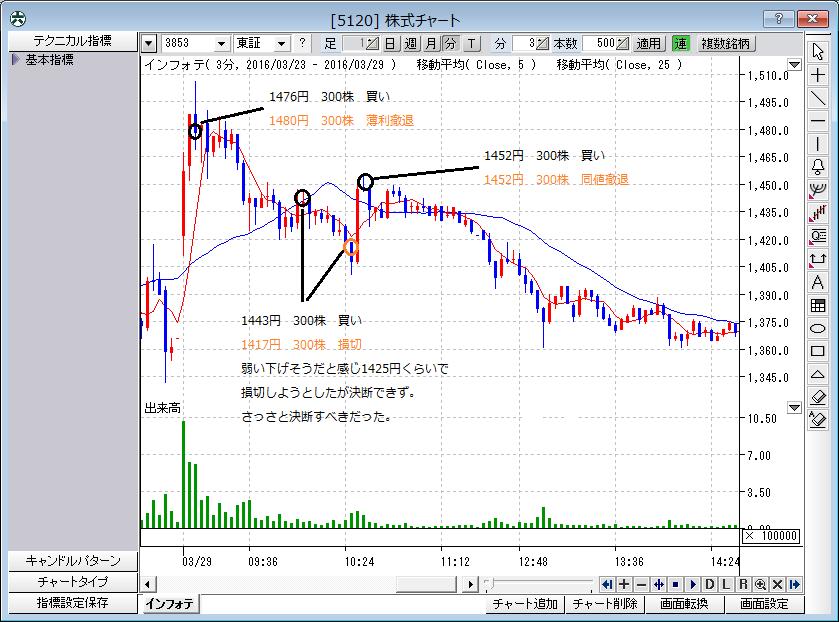 株式チャート(反省・3月29日)